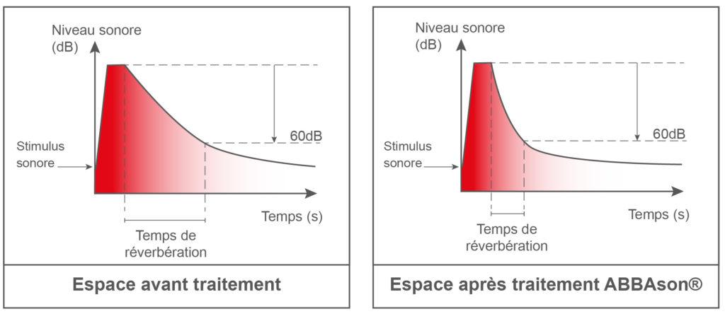 schéma sur la réverbération du son